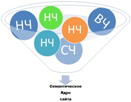 семантическое ядро веб-сайта